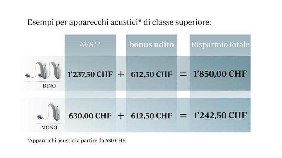 Apparecchi-acustici-esame-udito-gratuiti- Bonus-Belotti-Prezzi